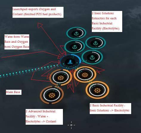 eve tools planetary interaction diagram sokolsteam. Black Bedroom Furniture Sets. Home Design Ideas